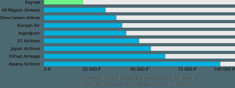 Динамика цен в зависимости от авиакомпании, совершающей перелет в Ниигату