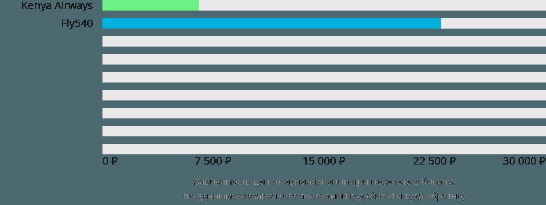 Динамика цен в зависимости от авиакомпании, совершающей перелет в Кисуму