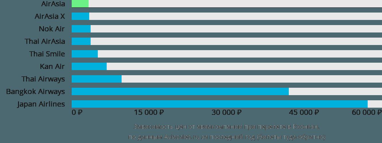 Динамика цен в зависимости от авиакомпании, совершающей перелет в Кхонкэн