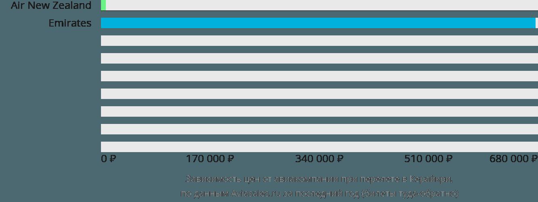 Динамика цен в зависимости от авиакомпании, совершающей перелет в Керайкри