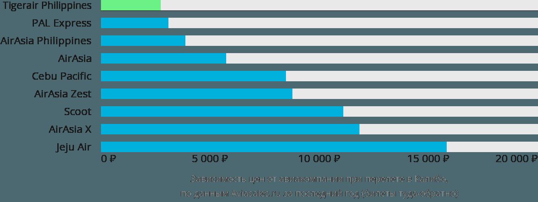 Динамика цен в зависимости от авиакомпании, совершающей перелет в Калибо
