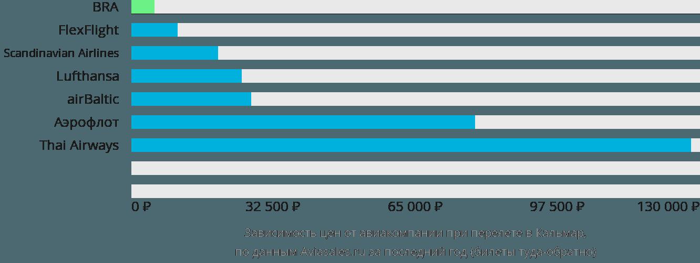 Динамика цен в зависимости от авиакомпании, совершающей перелет в Кальмар