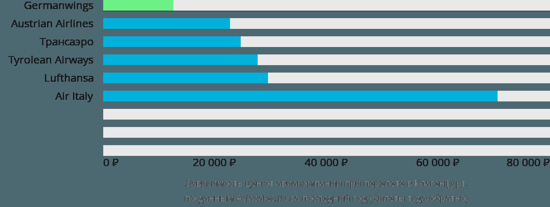 Динамика цен в зависимости от авиакомпании, совершающей перелет в Клагенфурт