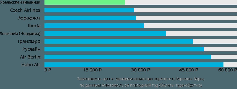 Динамика цен в зависимости от авиакомпании, совершающей перелет в Карловы-Вары
