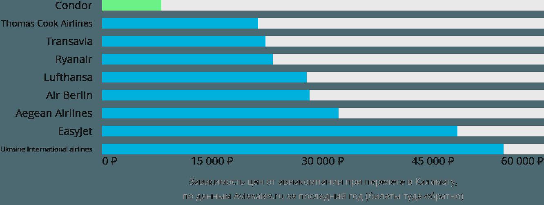 Динамика цен в зависимости от авиакомпании, совершающей перелет в Каламату
