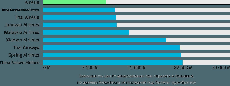 Динамика цен в зависимости от авиакомпании, совершающей перелет в Куньмина