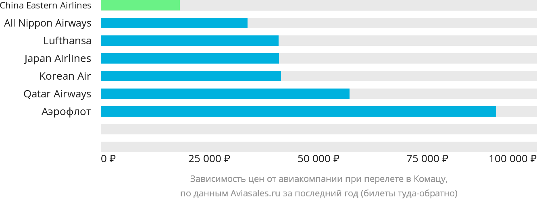Динамика цен в зависимости от авиакомпании, совершающей перелет в Коматсу