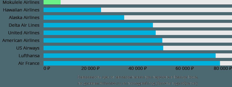 Динамика цен в зависимости от авиакомпании, совершающей перелет в Кейлуа-Кона