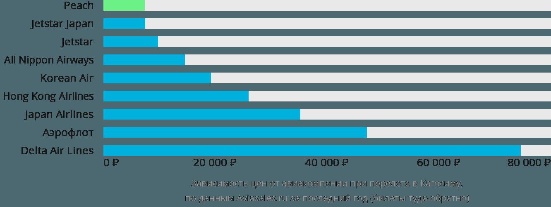 Динамика цен в зависимости от авиакомпании, совершающей перелет в Кагосиму