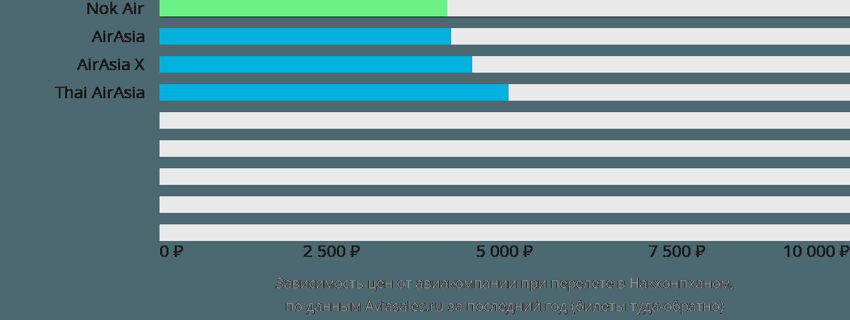 Динамика цен в зависимости от авиакомпании, совершающей перелет в Накхонпханом