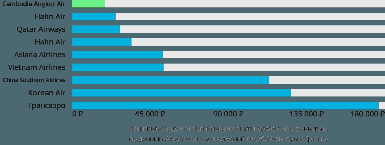 Динамика цен в зависимости от авиакомпании, совершающей перелет в Сиануквиль