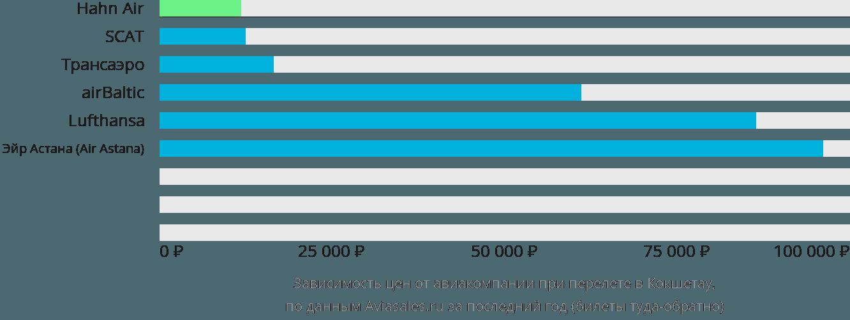 Динамика цен в зависимости от авиакомпании, совершающей перелет в Кокшетау
