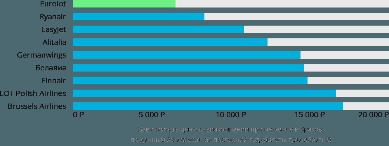 Динамика цен в зависимости от авиакомпании, совершающей перелет в Краков