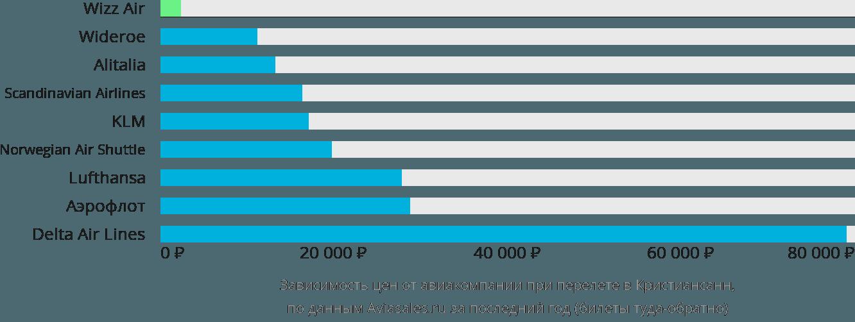 Динамика цен в зависимости от авиакомпании, совершающей перелет в Кристиансенда