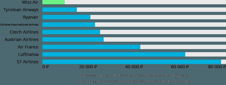Динамика цен в зависимости от авиакомпании, совершающей перелет в Кошице