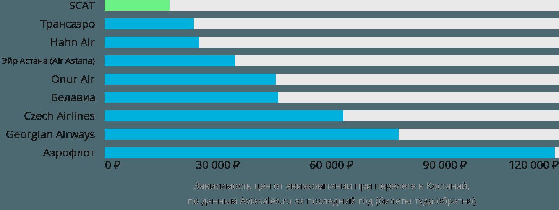 Динамика цен в зависимости от авиакомпании, совершающей перелет в Костанай