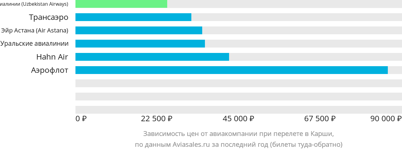 Динамика цен в зависимости от авиакомпании, совершающей перелет в Карши