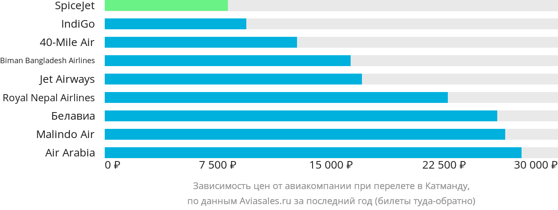 Динамика цен в зависимости от авиакомпании, совершающей перелет в Катманду