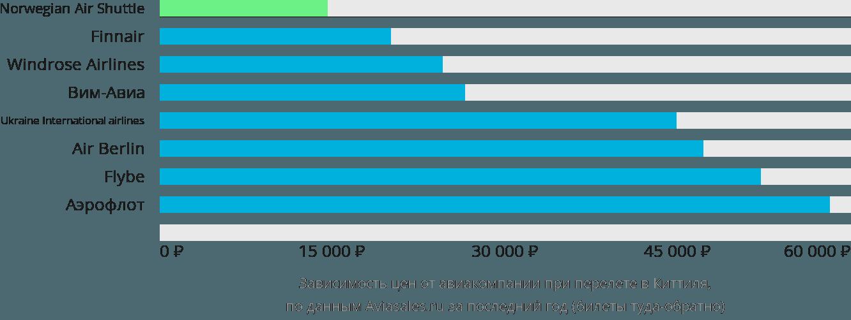 Динамика цен в зависимости от авиакомпании, совершающей перелет в Киттиля