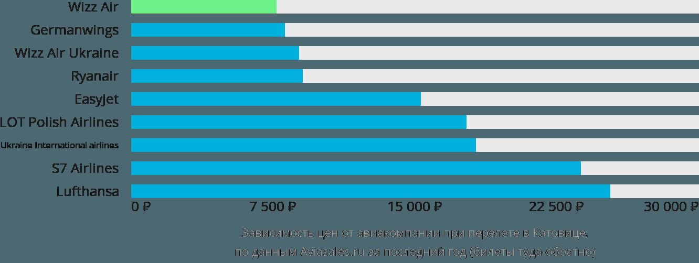 Динамика цен в зависимости от авиакомпании, совершающей перелет в Катовице