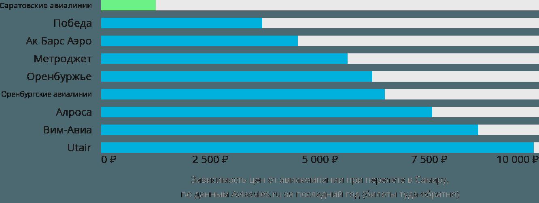 Динамика цен в зависимости от авиакомпании, совершающей перелет в Самару