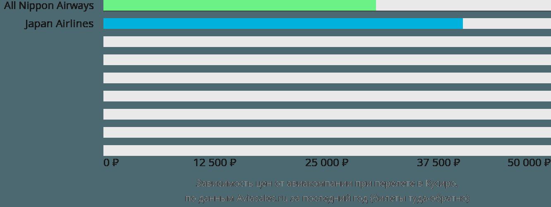 Динамика цен в зависимости от авиакомпании, совершающей перелет в Кусиро