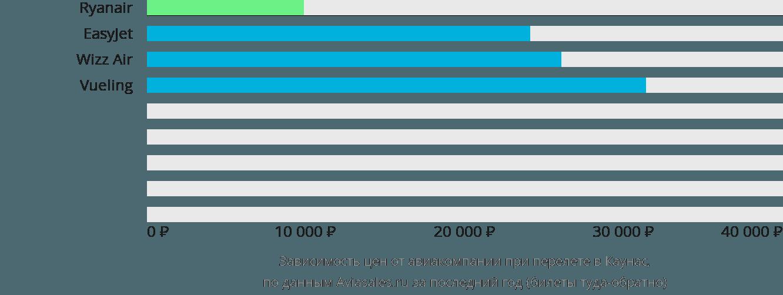 Динамика цен в зависимости от авиакомпании, совершающей перелет в Каунас
