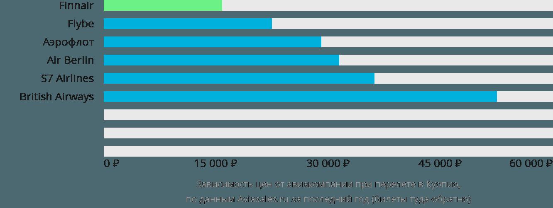 Динамика цен в зависимости от авиакомпании, совершающей перелет в Куопио