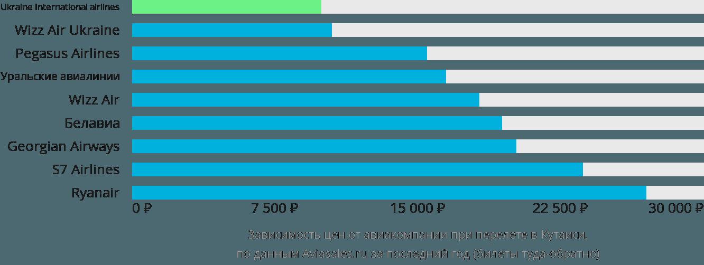 Динамика цен в зависимости от авиакомпании, совершающей перелет в Кутаиси