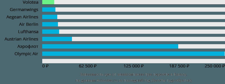 Динамика цен в зависимости от авиакомпании, совершающей перелет в Кавалу