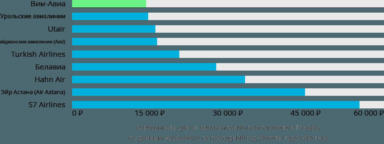 Динамика цен в зависимости от авиакомпании, совершающей перелет в Гянджу