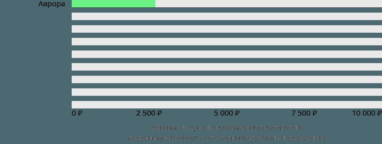 Динамика цен в зависимости от авиакомпании, совершающей перелет Kavalerovo