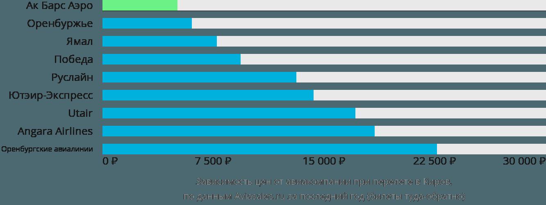 Динамика цен в зависимости от авиакомпании, совершающей перелет в Киров