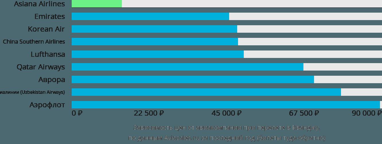 Динамика цен в зависимости от авиакомпании, совершающей перелет в Гванджу
