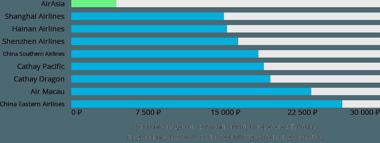Динамика цен в зависимости от авиакомпании, совершающей перелет в Гуйлинь