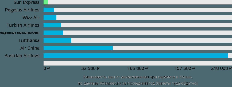 Динамика цен в зависимости от авиакомпании, совершающей перелет в Конью