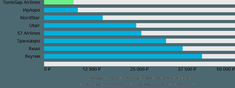 Динамика цен в зависимости от авиакомпании, совершающей перелет в Кызыл