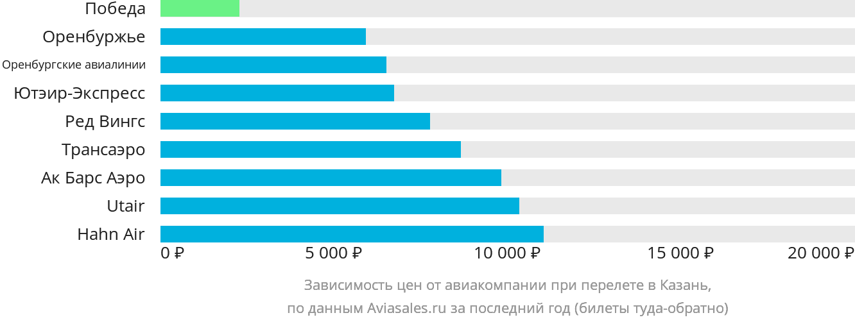 Динамика цен в зависимости от авиакомпании, совершающей перелет в Казань