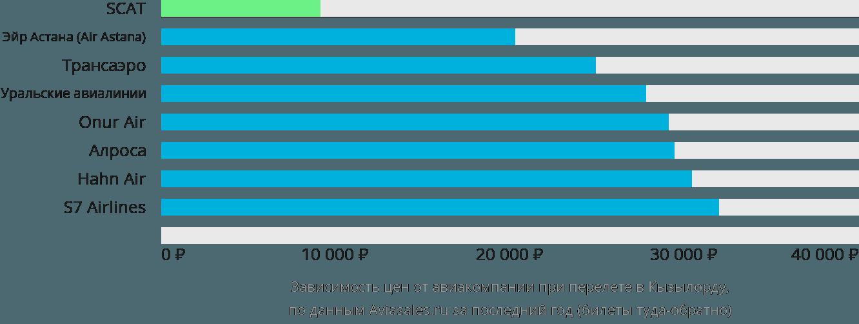 Динамика цен в зависимости от авиакомпании, совершающей перелет в Кызылорду