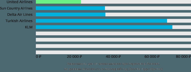 Динамика цен в зависимости от авиакомпании, совершающей перелет в Лансинг