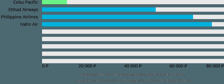 Динамика цен в зависимости от авиакомпании, совершающей перелет в Лаоак