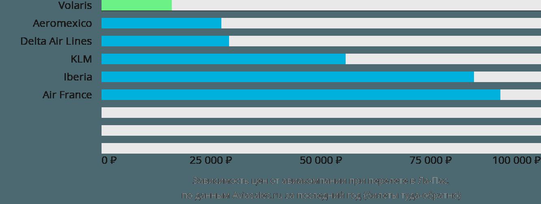 Динамика цен в зависимости от авиакомпании, совершающей перелет в Ла-Пас