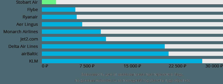 Динамика цен в зависимости от авиакомпании, совершающей перелет в Лидс