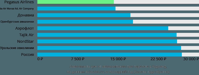 Динамика цен в зависимости от авиакомпании, совершающей перелет в Худжанд