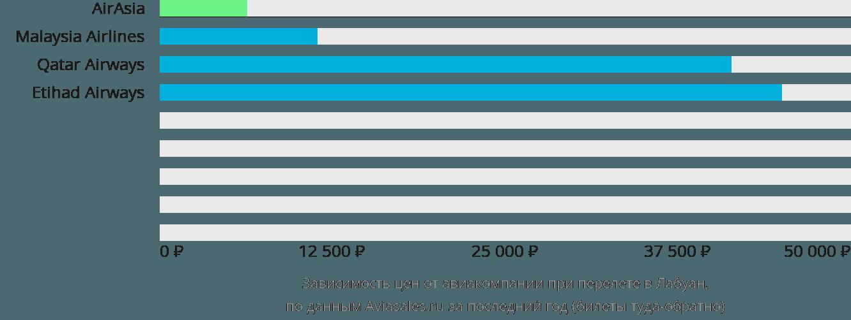 Динамика цен в зависимости от авиакомпании, совершающей перелет в Лабуан