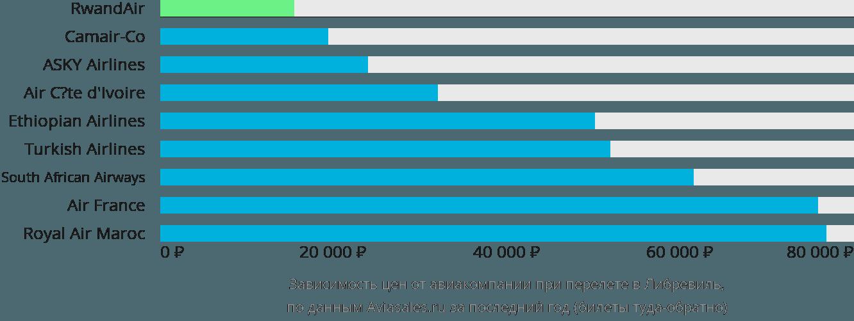 Динамика цен в зависимости от авиакомпании, совершающей перелет в Либревиль