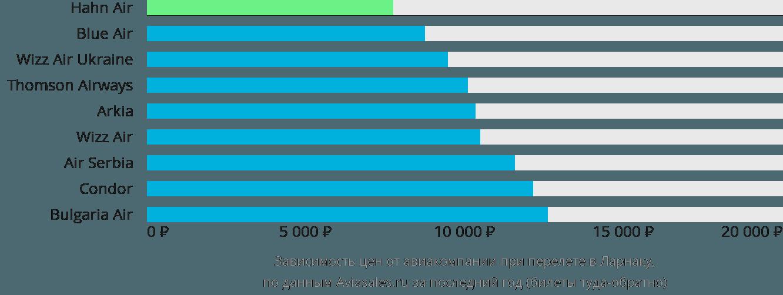 Динамика цен в зависимости от авиакомпании, совершающей перелет в Ларнаку