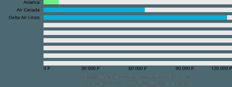 Динамика цен в зависимости от авиакомпании, совершающей перелет в Ла-Сейбу