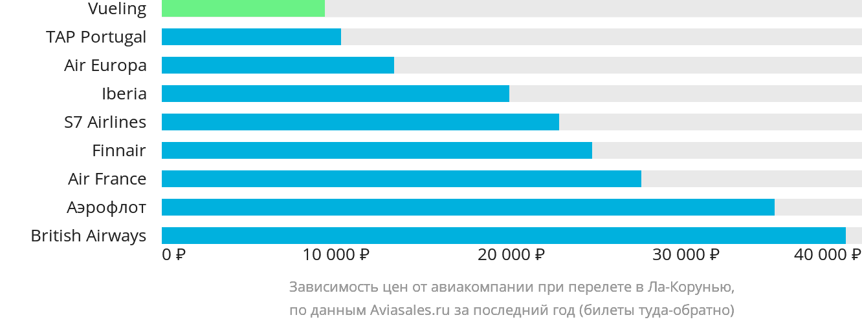 Динамика цен в зависимости от авиакомпании, совершающей перелет в Ла-Корунью