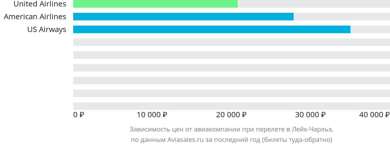 Динамика цен в зависимости от авиакомпании, совершающей перелет в Лейк-Чарльз
